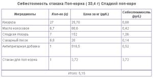 Производство и продажа вкусного попкорна